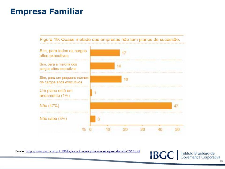 Empresa Familiar 18 Fonte: http://www.pwc.com/pt_BR/br/estudos-pesquisas/assets/pesq-family-2010.pdfhttp://www.pwc.com/pt_BR/br/estudos-pesquisas/asse