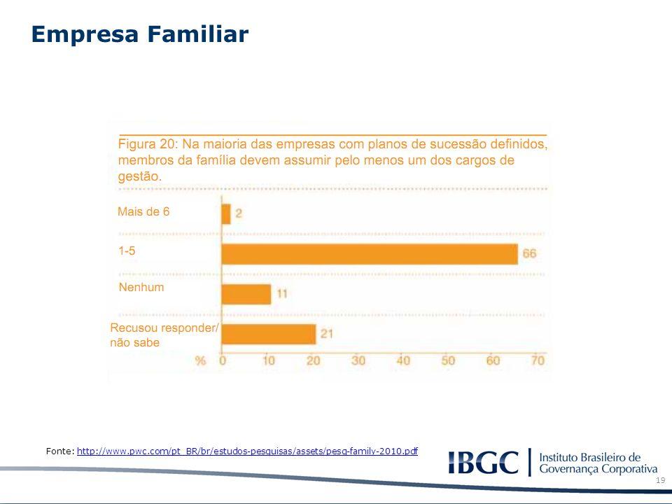 Empresa Familiar 19 Fonte: http://www.pwc.com/pt_BR/br/estudos-pesquisas/assets/pesq-family-2010.pdfhttp://www.pwc.com/pt_BR/br/estudos-pesquisas/asse