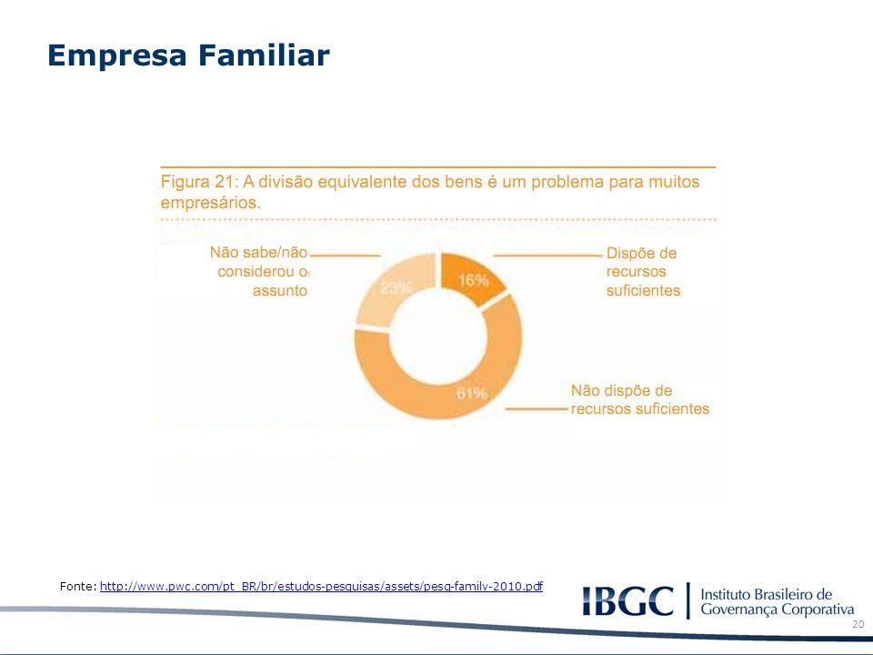 Empresa Familiar 20 Fonte: http://www.pwc.com/pt_BR/br/estudos-pesquisas/assets/pesq-family-2010.pdfhttp://www.pwc.com/pt_BR/br/estudos-pesquisas/asse