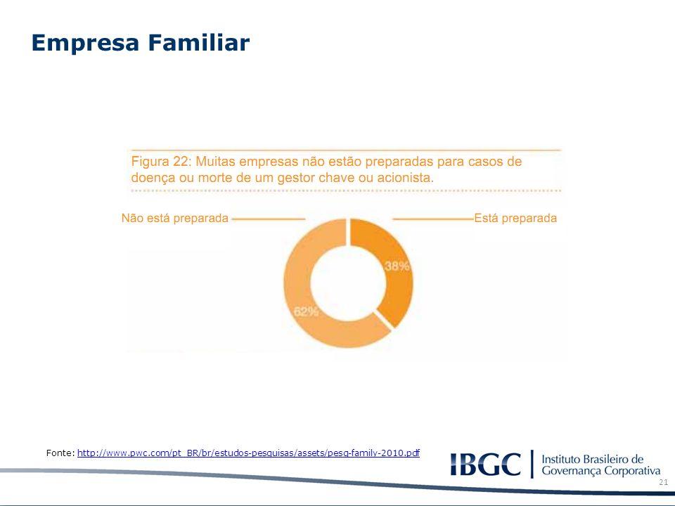 Empresa Familiar 21 Fonte: http://www.pwc.com/pt_BR/br/estudos-pesquisas/assets/pesq-family-2010.pdfhttp://www.pwc.com/pt_BR/br/estudos-pesquisas/asse