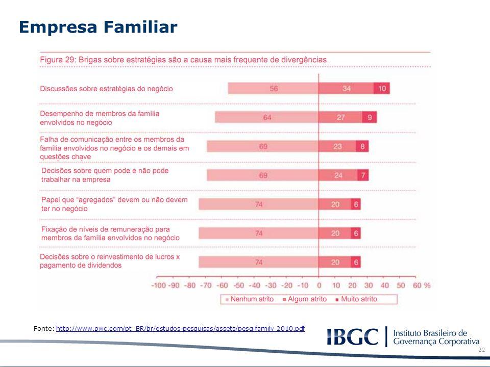 Empresa Familiar 22 Fonte: http://www.pwc.com/pt_BR/br/estudos-pesquisas/assets/pesq-family-2010.pdfhttp://www.pwc.com/pt_BR/br/estudos-pesquisas/asse