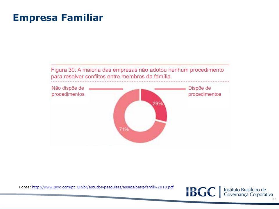 Empresa Familiar 23 Fonte: http://www.pwc.com/pt_BR/br/estudos-pesquisas/assets/pesq-family-2010.pdfhttp://www.pwc.com/pt_BR/br/estudos-pesquisas/asse