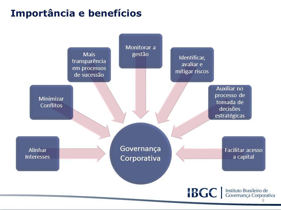 Importância e benefícios Governança Corporativa Alinhar Interesses Minimizar Conflitos Mais transparência em processos de sucessão Monitorar a gestão