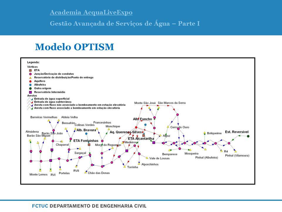 Academia AcquaLiveExpo Gestão Avançada de Serviços de Água – Parte I Modelo OPTISM
