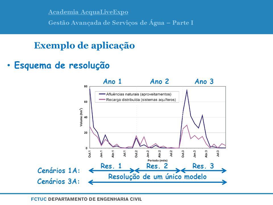 Academia AcquaLiveExpo Gestão Avançada de Serviços de Água – Parte I Exemplo de aplicação Esquema de resolução Resolução de um único modelo Res.