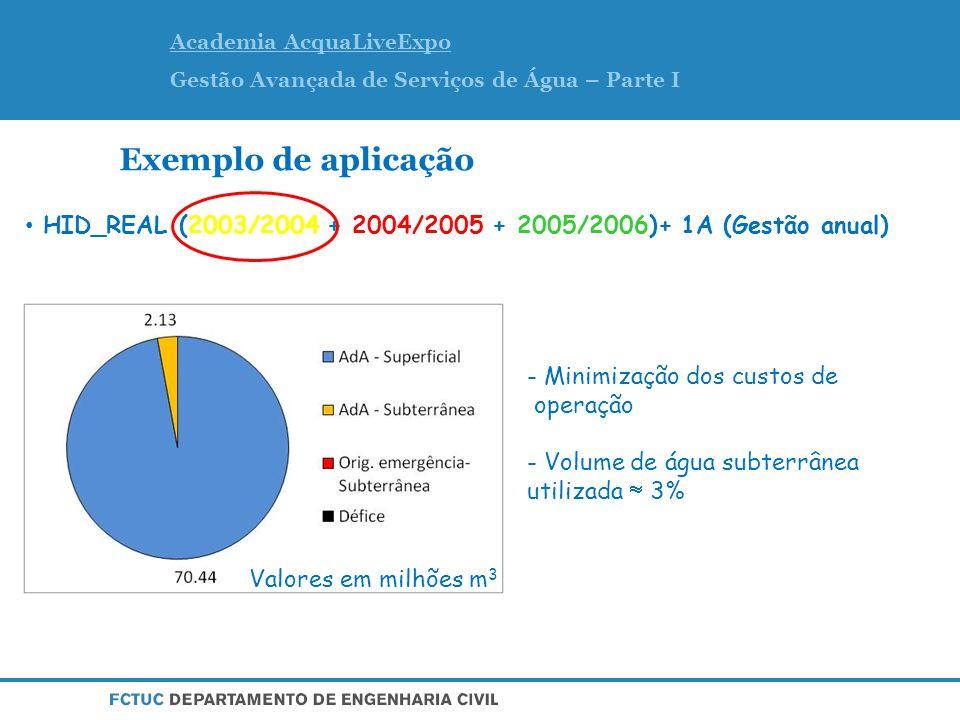 Academia AcquaLiveExpo Gestão Avançada de Serviços de Água – Parte I Exemplo de aplicação HID_REAL (2003/2004 + 2004/2005 + 2005/2006)+ 1A (Gestão anual) Valores em milhões m 3 - Minimização dos custos de operação - Volume de água subterrânea utilizada 3%