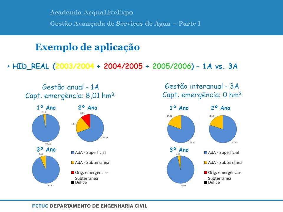 Academia AcquaLiveExpo Gestão Avançada de Serviços de Água – Parte I Exemplo de aplicação HID_REAL (2003/2004 + 2004/2005 + 2005/2006) – 1A vs.
