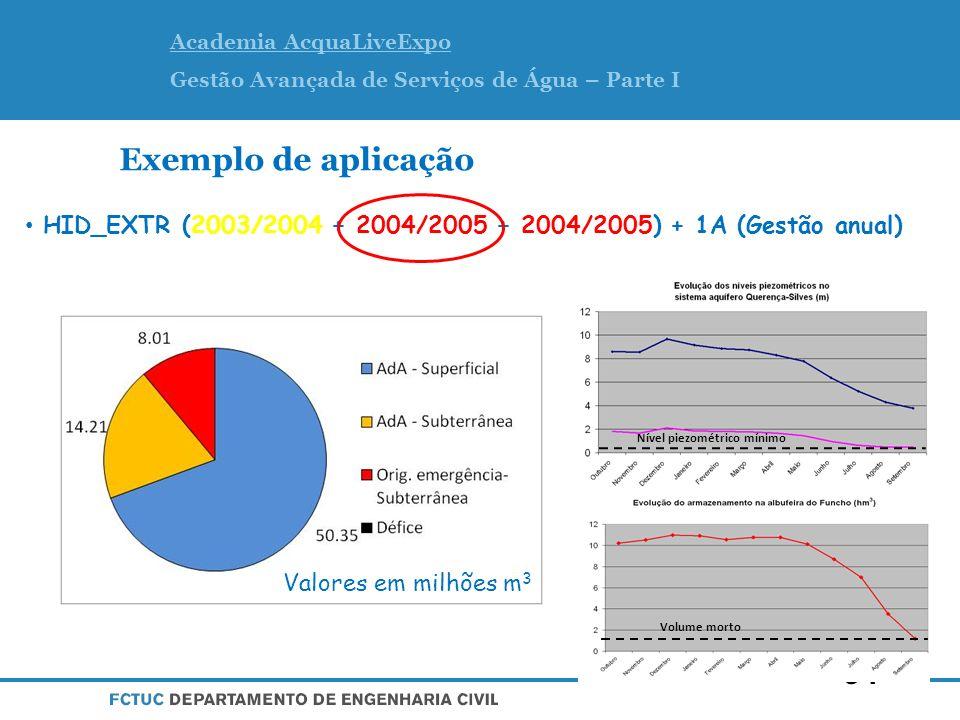 Academia AcquaLiveExpo Gestão Avançada de Serviços de Água – Parte I Exemplo de aplicação HID_EXTR (2003/2004 + 2004/2005 + 2004/2005) + 1A (Gestão anual) Valores em milhões m 3 34 Volume morto Nível piezométrico mínimo