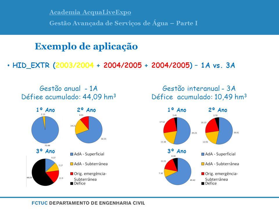 Academia AcquaLiveExpo Gestão Avançada de Serviços de Água – Parte I Exemplo de aplicação HID_EXTR (2003/2004 + 2004/2005 + 2004/2005) – 1A vs.