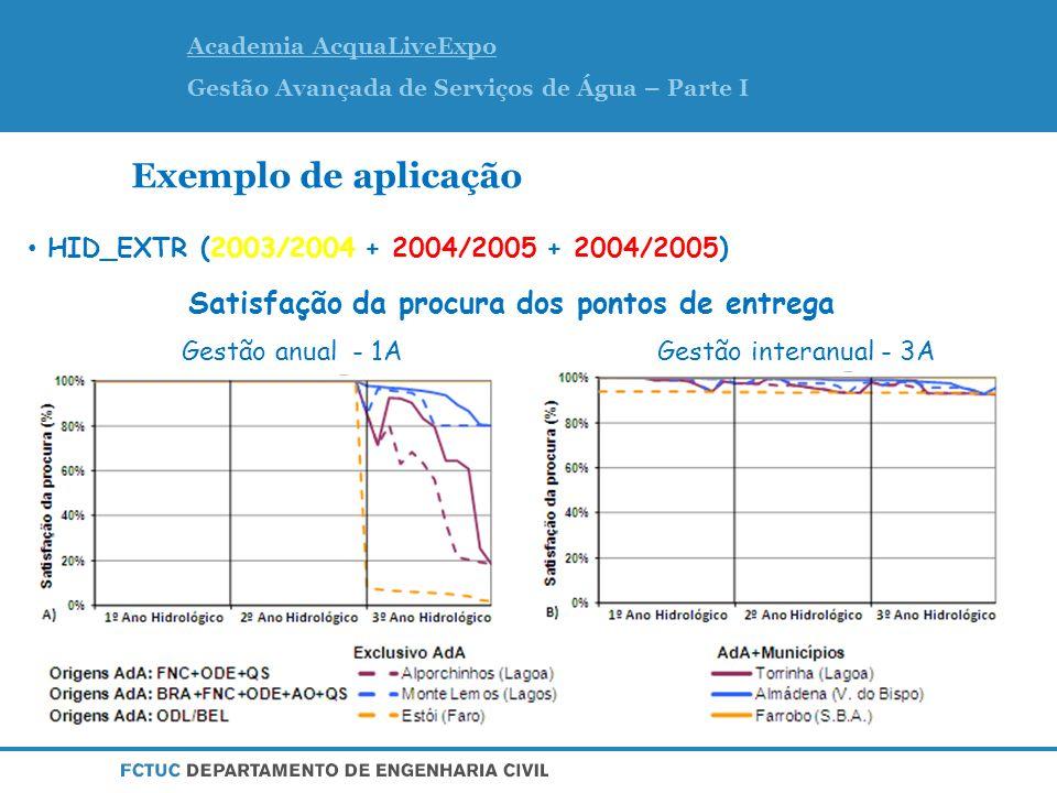 Academia AcquaLiveExpo Gestão Avançada de Serviços de Água – Parte I Exemplo de aplicação HID_EXTR (2003/2004 + 2004/2005 + 2004/2005) Gestão anual - 1AGestão interanual - 3A Satisfação da procura dos pontos de entrega