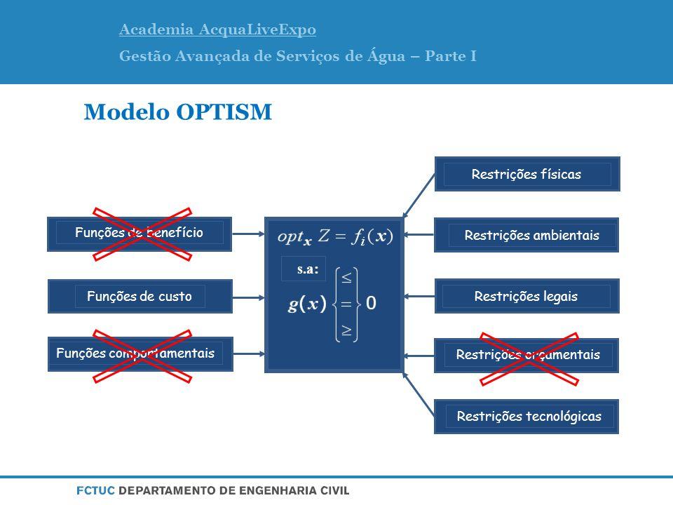 Academia AcquaLiveExpo Gestão Avançada de Serviços de Água – Parte I s.a: Restrições físicas Funções de custo Funções de benefício Restrições ambientais Restrições legais Restrições orçamentais Restrições tecnológicas Funções comportamentais Modelo OPTISM