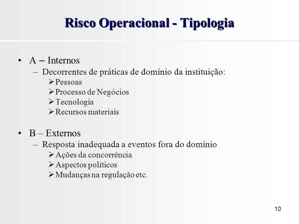 10 Risco Operacional - Tipologia A – Internos –Decorrentes de práticas de domínio da instituição: Pessoas Processo de Negócios Tecnologia Recursos mat