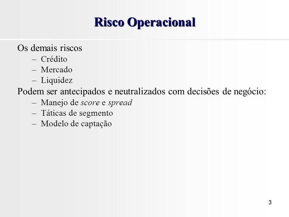 3 Risco Operacional Os demais riscos –Crédito –Mercado –Liquidez Podem ser antecipados e neutralizados com decisões de negócio: –Manejo de score e spread –Táticas de segmento –Modelo de captação