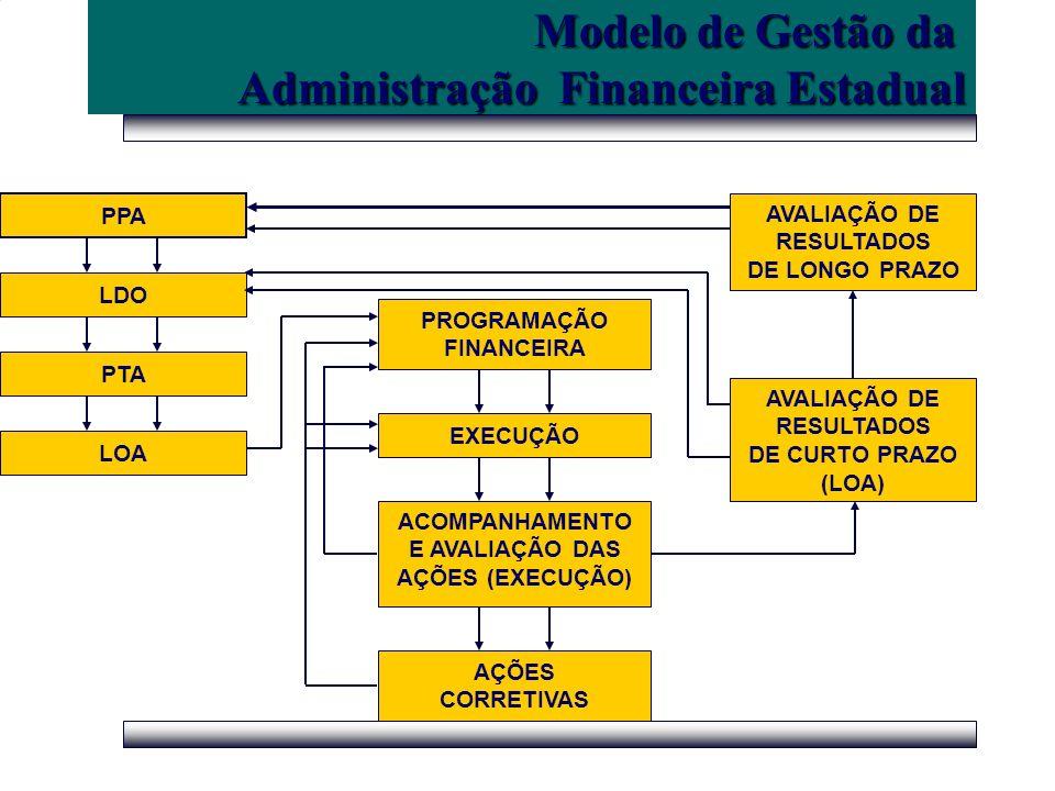 Modelo de Gestão da Administração Financeira Estadual PPA LDO PTA PROGRAMAÇÃO FINANCEIRA EXECUÇÃO AÇÕES CORRETIVAS AVALIAÇÃO DE RESULTADOS DE CURTO PR
