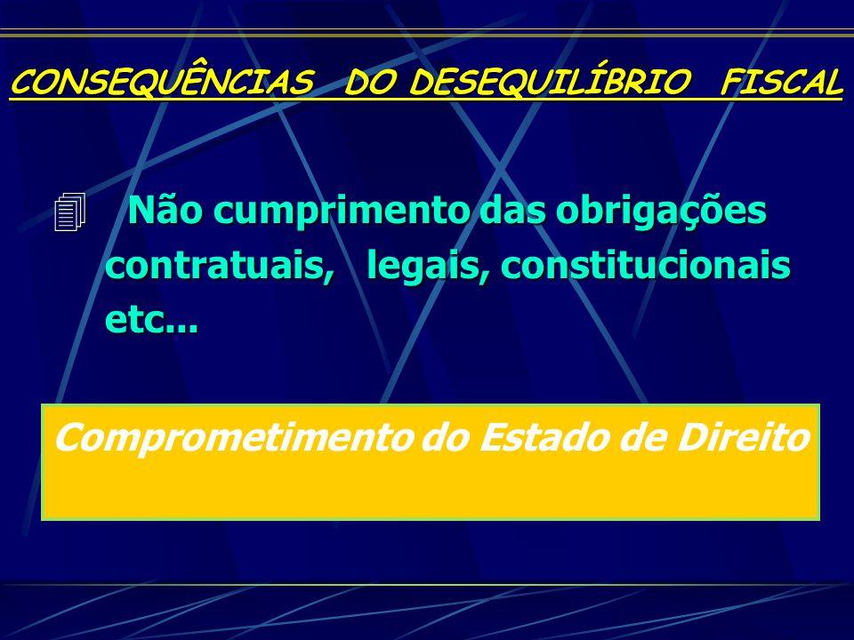 4 Não cumprimento das obrigações contratuais, legais, constitucionais etc... Comprometimento do Estado de Direito CONSEQUÊNCIAS DO DESEQUILÍBRIO FISCA