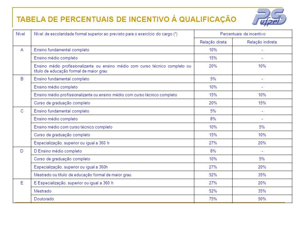 NívelNível de escolaridade formal superior ao previsto para o exercício do cargo (*)Percentuais de incentivo Relação diretaRelação indireta AEnsino fu