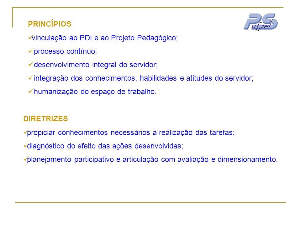 PRINCÍPIOS vinculação ao PDI e ao Projeto Pedagógico; processo contínuo; desenvolvimento integral do servidor; integração dos conhecimentos, habilidad