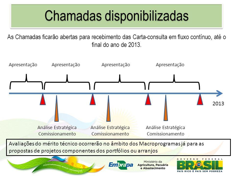 As Chamadas ficarão abertas para recebimento das Carta-consulta em fluxo contínuo, até o final do ano de 2013. 2013 Apresentação Análise Estratégica C