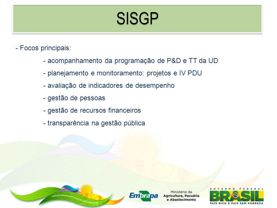 SISGP - Focos principais: - acompanhamento da programação de P&D e TT da UD - planejamento e monitoramento: projetos e IV PDU - avaliação de indicador