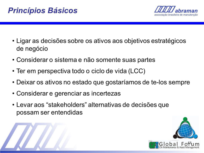 41 Princípios Básicos Ligar as decisões sobre os ativos aos objetivos estratégicos de negócio Considerar o sistema e não somente suas partes Ter em pe