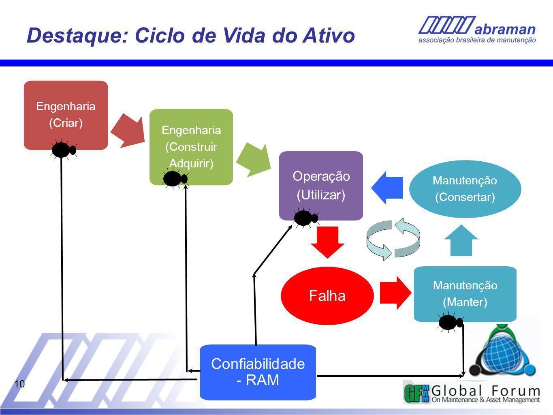10 Destaque: Ciclo de Vida do Ativo Engenharia (Criar) Engenharia (Construir Adquirir) Operação (Utilizar) Manutenção (Manter) Falha Manutenção (Consertar) Confiabilidade - RAM