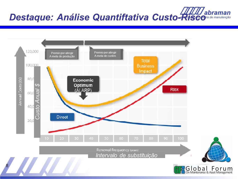 8 Destaque: Análise Quantiftativa Custo-Risco Intervalo de substituição Custo Anual $ Premio por atingir A meta de produção Premio por atingir A meta de custos