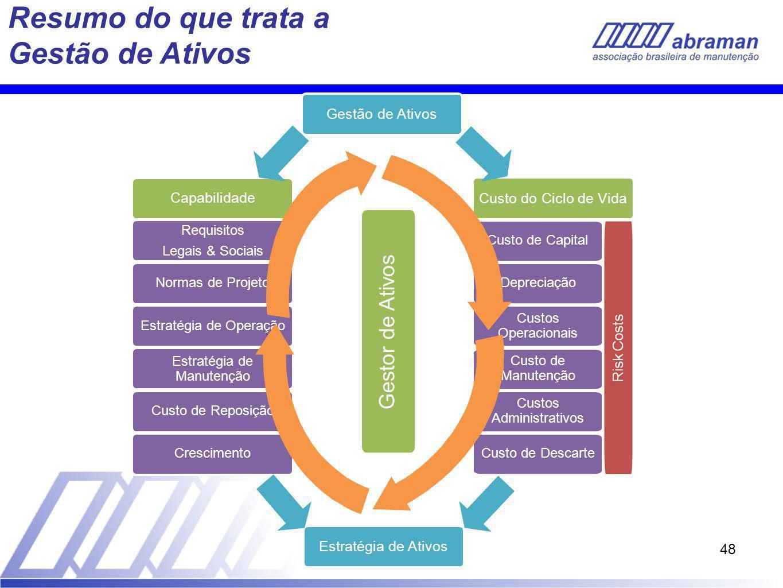 48 Resumo do que trata a Gestão de Ativos Capabilidade Requisitos Legais & Sociais Normas de Projeto Estratégia de Operação Estratégia de Manutenção C