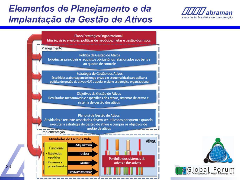23 Elementos de Planejamento e da Implantação da Gestão de Ativos