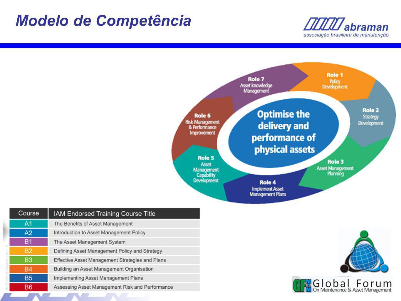 32 Modelo de Competência