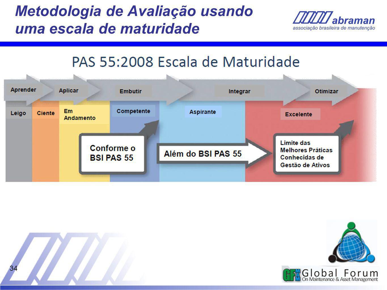 34 Metodologia de Avaliação usando uma escala de maturidade