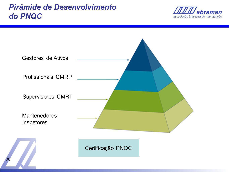 30 Pirâmide de Desenvolvimento do PNQC Mantenedores Inspetores Supervisores CMRT Profissionais CMRP Gestores de Ativos Certificação PNQC