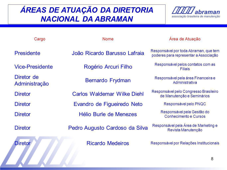 8 ÁREAS DE ATUAÇÃO DA DIRETORIA NACIONAL DA ABRAMAN CargoNomeÁrea de Atuação PresidenteJoão Ricardo Barusso Lafraia Responsável por toda Abraman, que