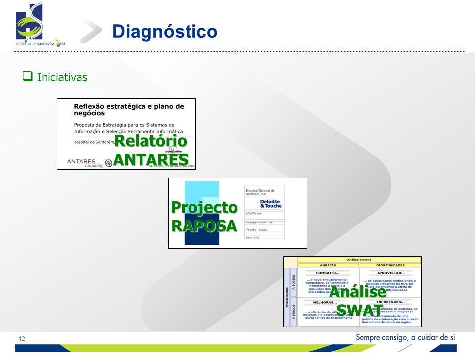 12 Iniciativas Diagnóstico Relatório ANTARES Projecto RAPOSA Análise SWAT