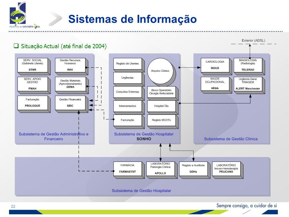 22 Sistemas de Informação Situação Actual (até final de 2004)