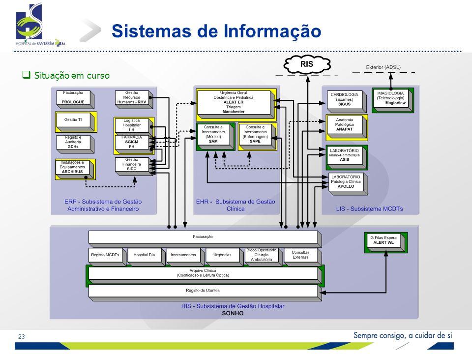 23 Sistemas de Informação Situação em curso