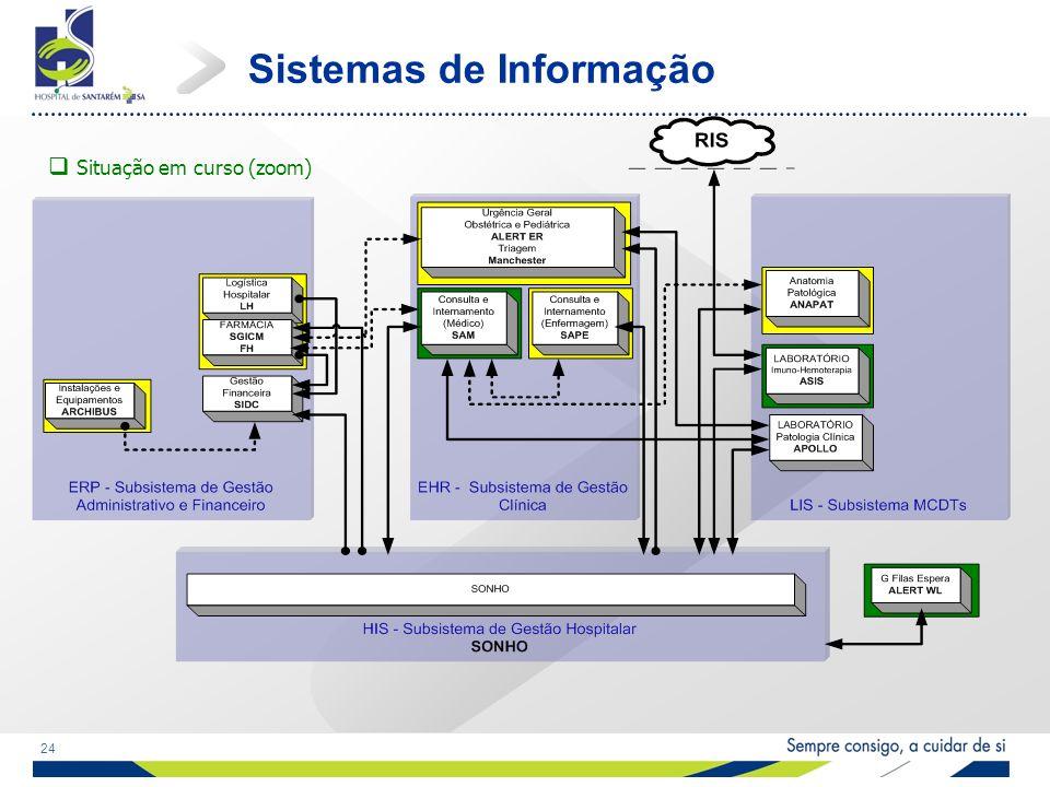 24 Sistemas de Informação Situação em curso (zoom)