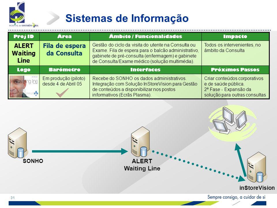 31 Sistemas de Informação Proj IDÁreaÂmbito / FuncionalidadesImpacto ALERT Waiting Line Fila de espera da Consulta Gestão do ciclo da visita do utente na Consulta ou Exame.