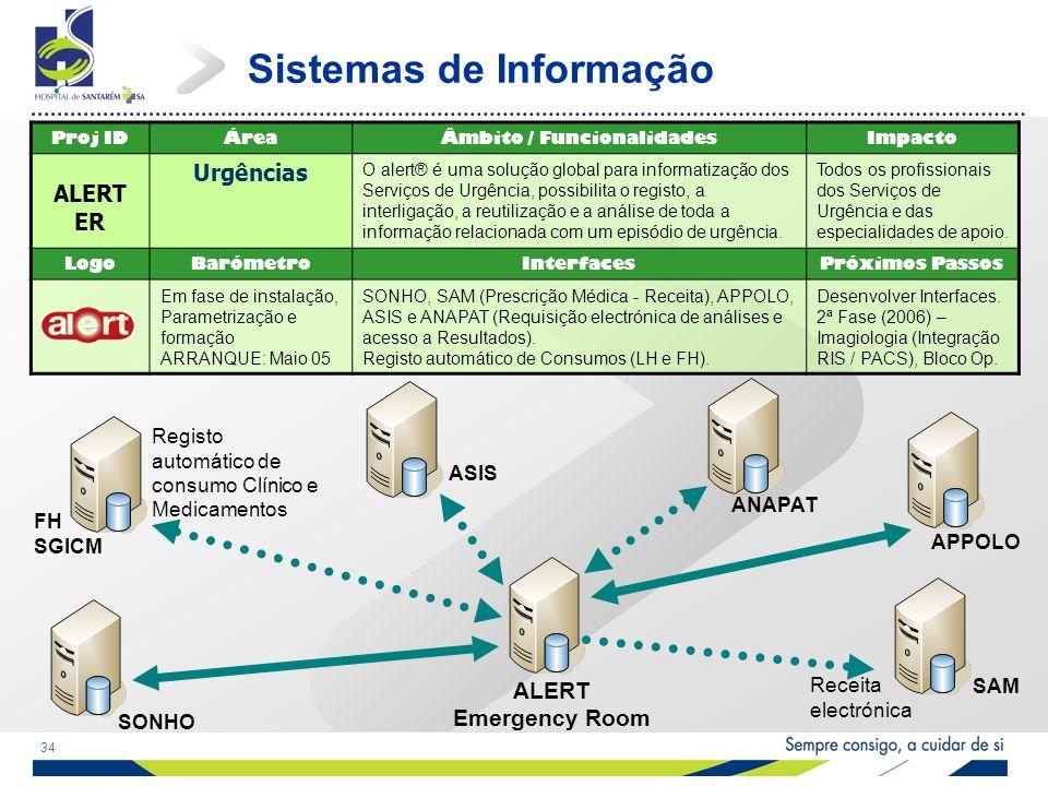 34 Sistemas de Informação Proj IDÁreaÂmbito / FuncionalidadesImpacto ALERT ER Urgências O alert® é uma solução global para informatização dos Serviços de Urgência, possibilita o registo, a interligação, a reutilização e a análise de toda a informação relacionada com um episódio de urgência.
