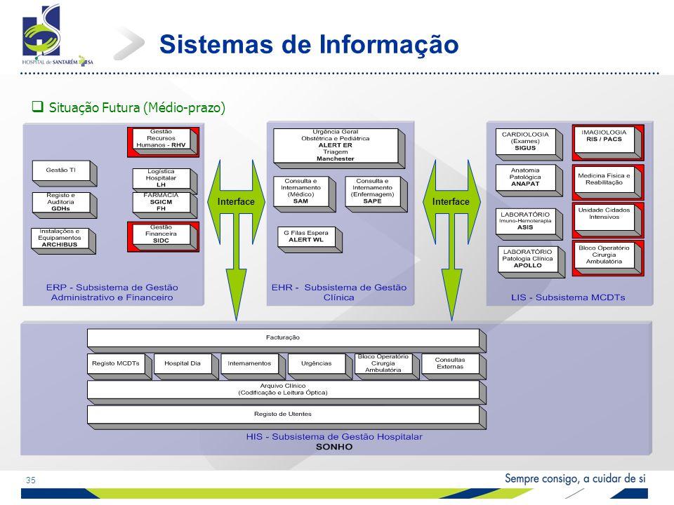 35 Sistemas de Informação Situação Futura (Médio-prazo) Interface