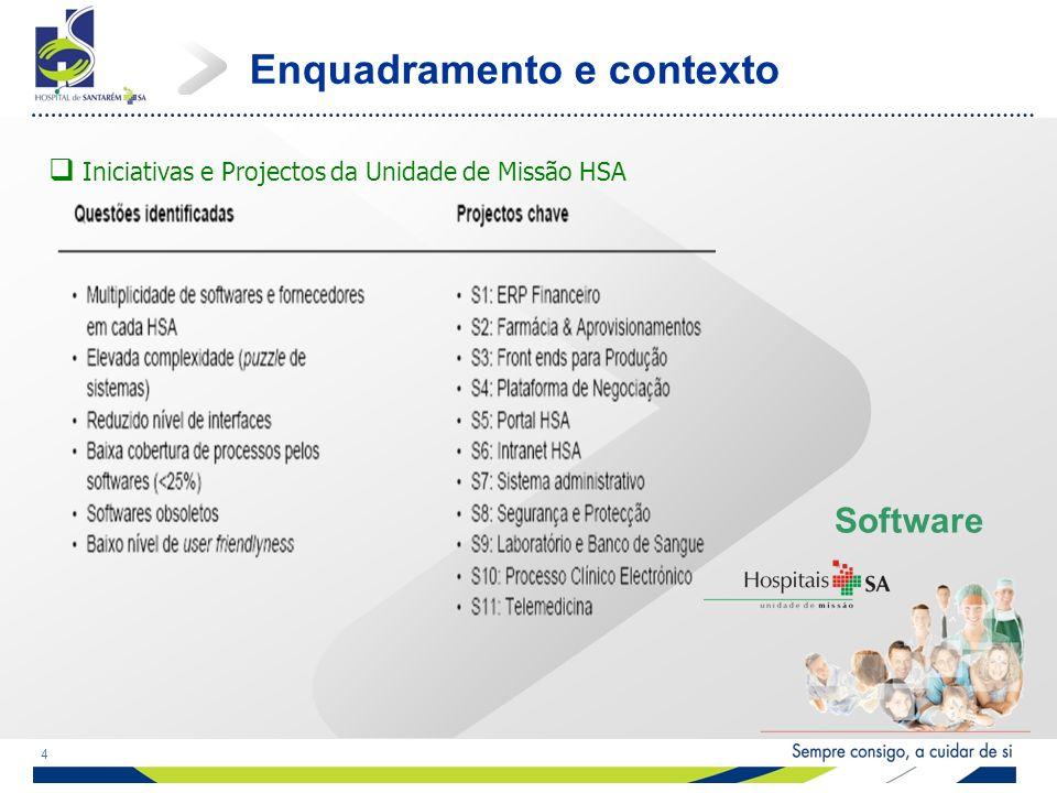 4 Iniciativas e Projectos da Unidade de Missão HSA Enquadramento e contexto Software