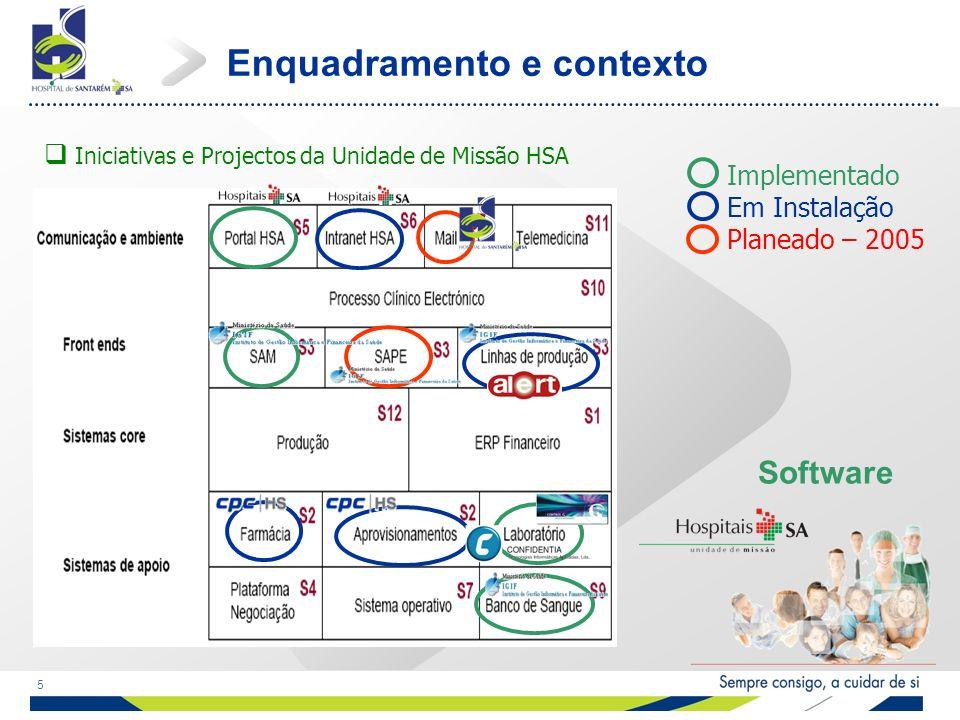 5 Iniciativas e Projectos da Unidade de Missão HSA Enquadramento e contexto Software Implementado Em Instalação Planeado – 2005