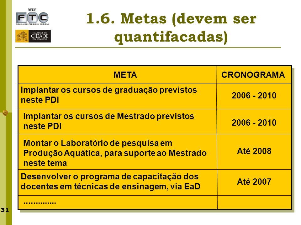 31 1.6. Metas (devem ser quantifacadas) METACRONOGRAMA Implantar os cursos de graduação previstos neste PDI Implantar os cursos de Mestrado previstos