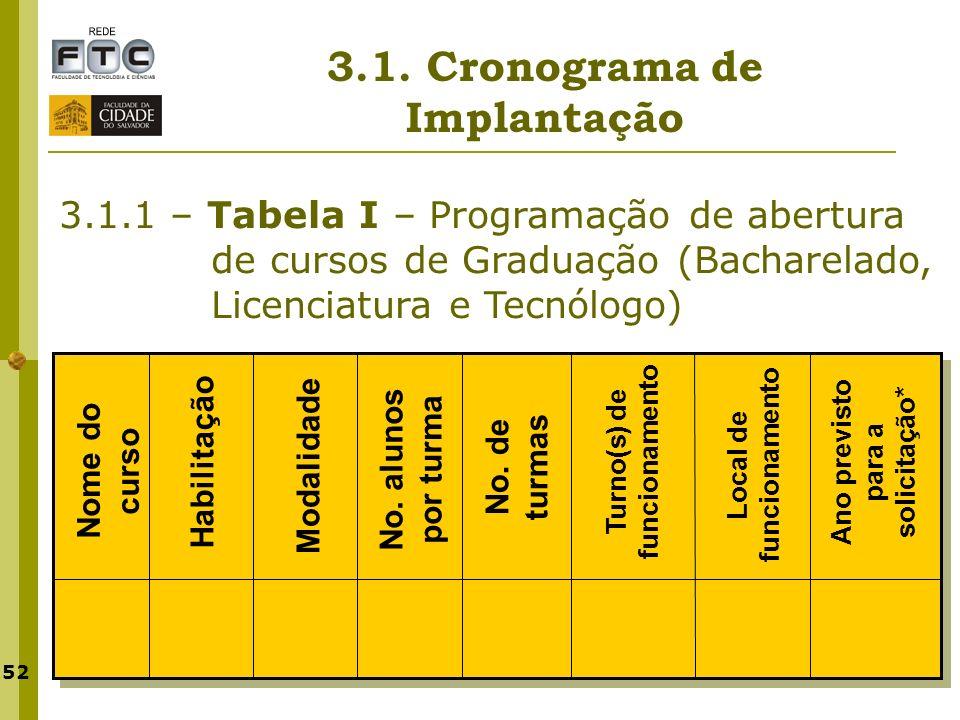 52 3.1. Cronograma de Implantação 3.1.1 – Tabela I – Programação de abertura de cursos de Graduação (Bacharelado, Licenciatura e Tecnólogo) Nome do cu