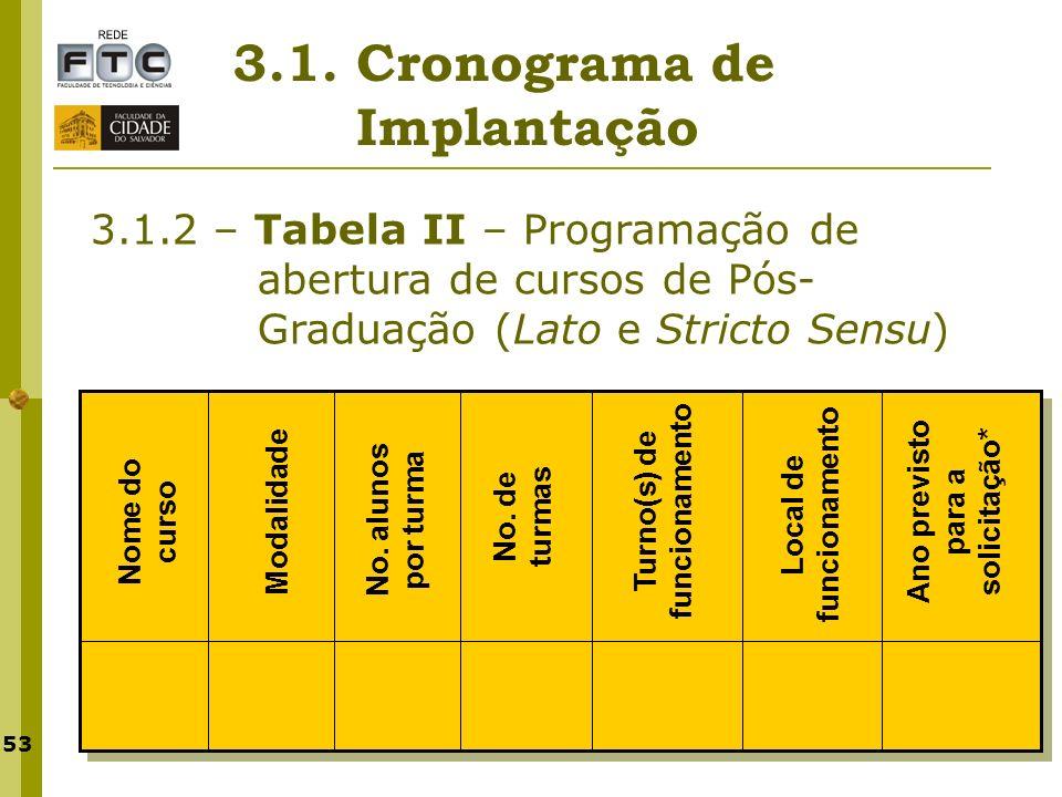 53 3.1. Cronograma de Implantação 3.1.2 – Tabela II – Programação de abertura de cursos de Pós- Graduação (Lato e Stricto Sensu) Nome do curso Modalid