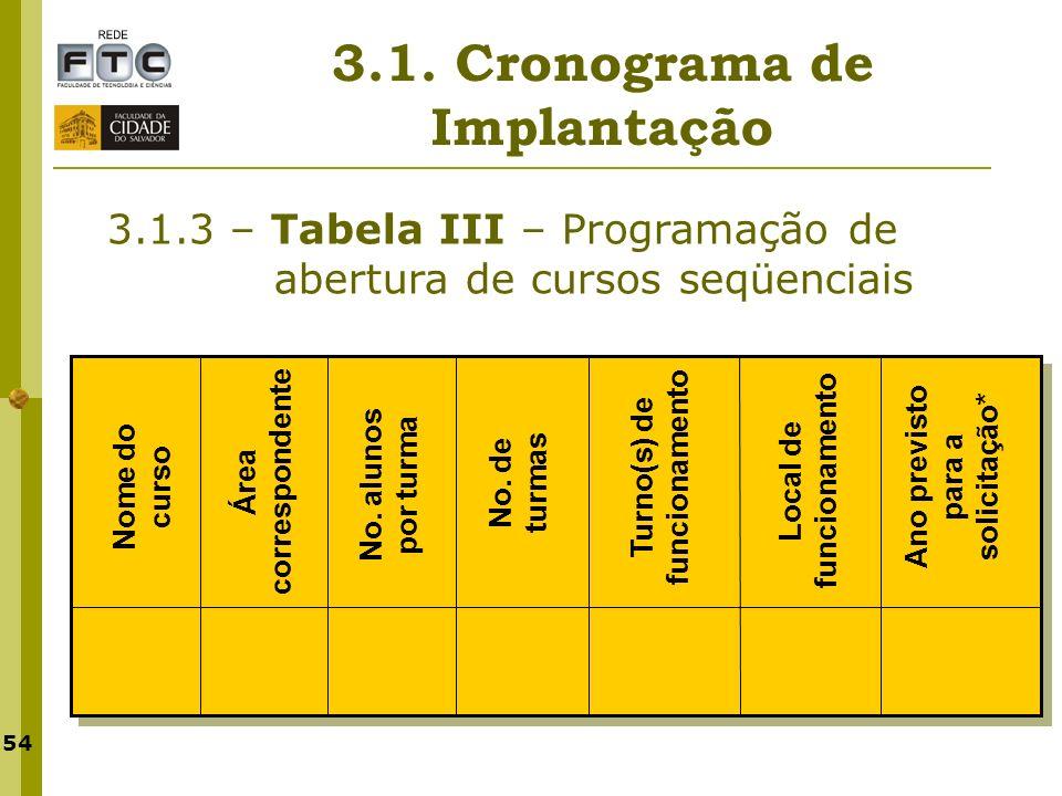 54 3.1. Cronograma de Implantação 3.1.3 – Tabela III – Programação de abertura de cursos seqüenciais Nome do curso Área correspondente No. alunos por
