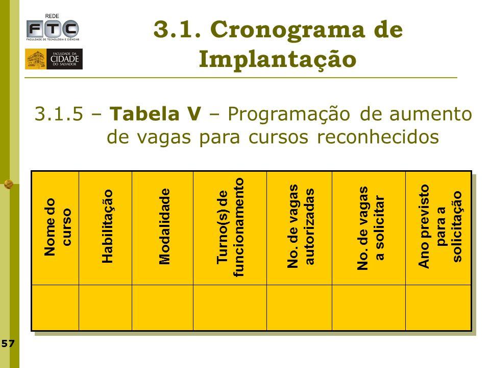 57 3.1. Cronograma de Implantação 3.1.5 – Tabela V – Programação de aumento de vagas para cursos reconhecidos Nome do curso Habilitação Modalidade Tur