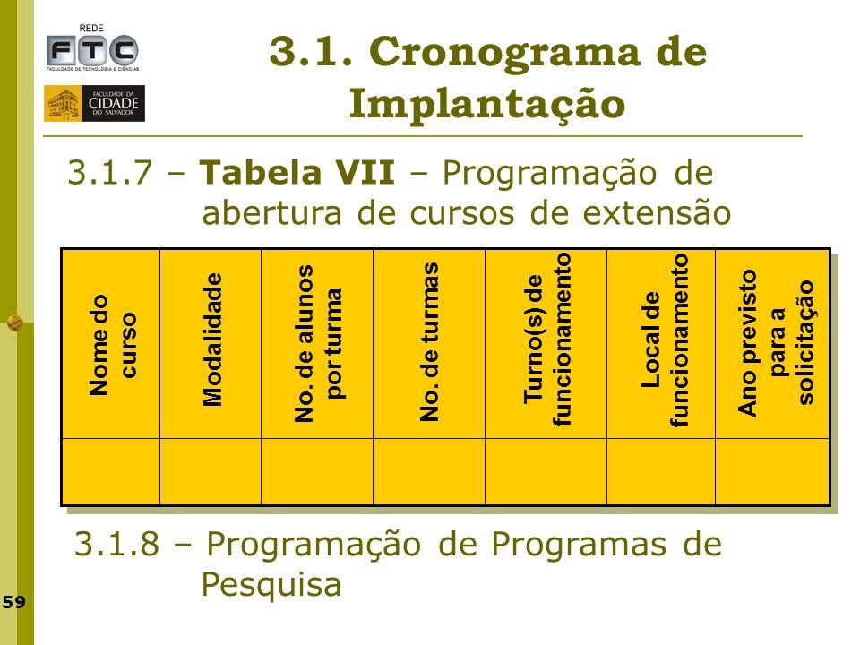 59 3.1. Cronograma de Implantação 3.1.7 – Tabela VII – Programação de abertura de cursos de extensão 3.1.8 – Programação de Programas de Pesquisa Nome