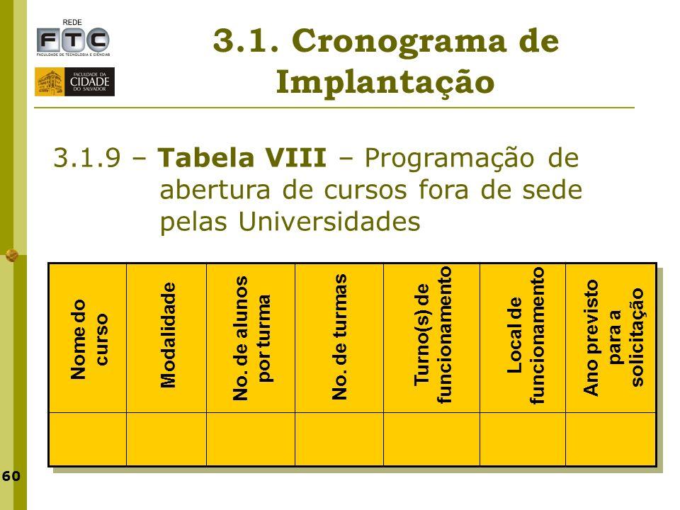 60 3.1. Cronograma de Implantação 3.1.9 – Tabela VIII – Programação de abertura de cursos fora de sede pelas Universidades Nome do curso Modalidade Tu