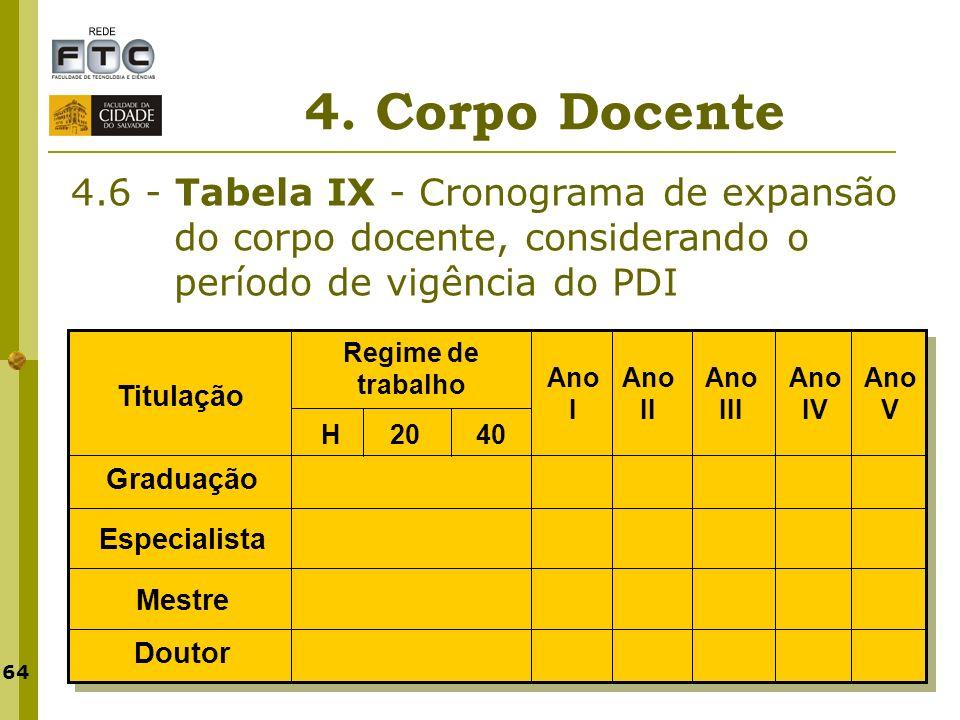 64 4. Corpo Docente 4.6 - Tabela IX - Cronograma de expansão do corpo docente, considerando o período de vigência do PDI Titulação Regime de trabalho