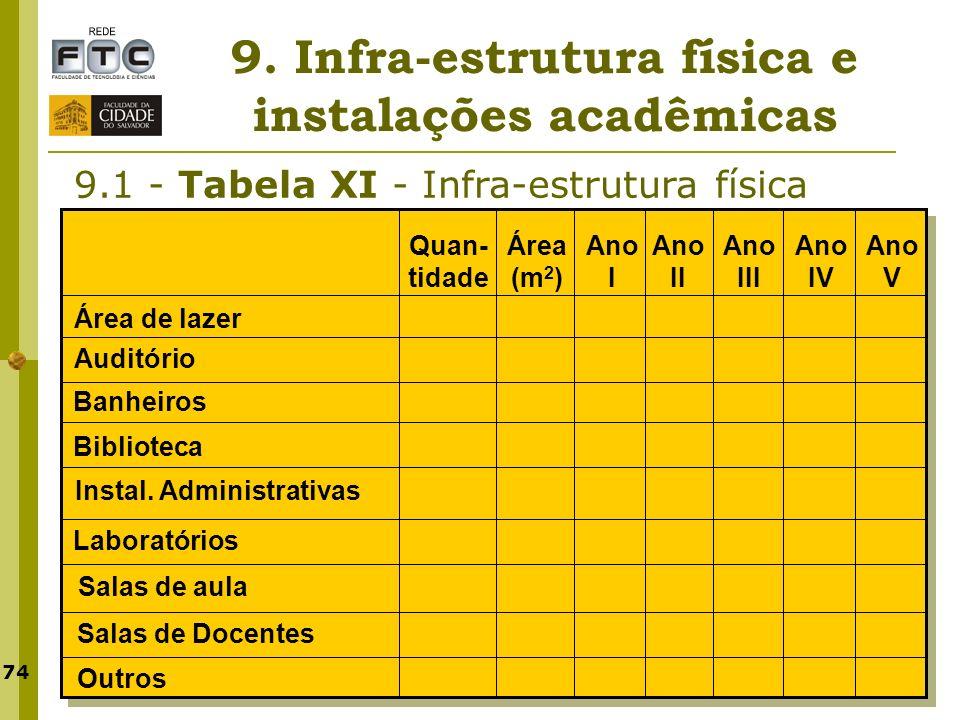 74 9. Infra-estrutura física e instalações acadêmicas 9.1 - Tabela XI - Infra-estrutura física Quan- tidade Ano V Ano IV Ano III Ano II Ano I Área de